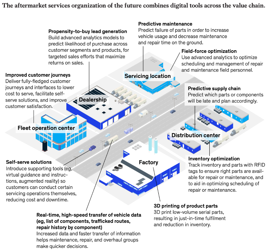 McKinsey article on digization in manufacturing industry